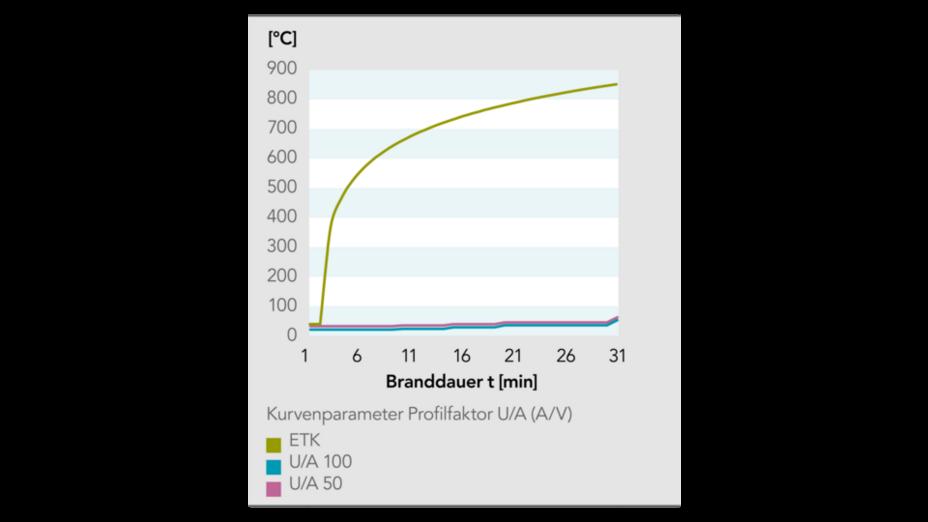 steel protection, brochure stahlbau brandschutz, germany