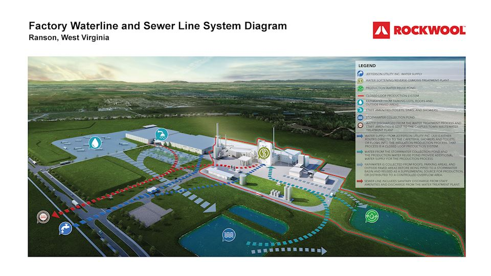 Microsite Sizing: Ranson, West Virginia factory waterline and sewer line system diagram including all inflow and outflow of water from the facility. Includes details about the water in the closed-loop production process - water supply, stormwater collection pond. production water reuse pond.