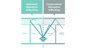 RFN-NA, optimized acoustics, optimized absorption and blocking vs compromised