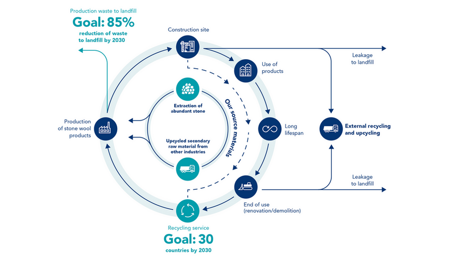 Circular solutions infographic. Sustainability report 2017