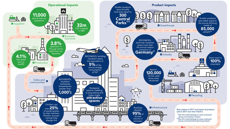 The value of sustainable thinking. Sustainability report 2017. Note that this graphic is also available in as an animation.