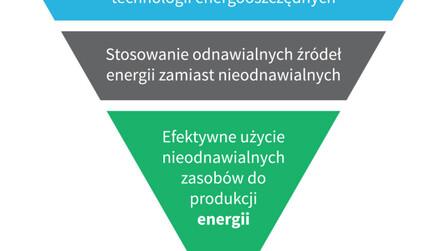 EE, energy efficiency, efektywność energetyczna, zrównoważony rozwój, sustainability
