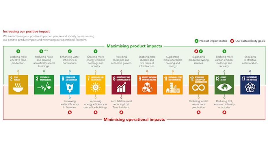 Graphic from the  Sustainability Report 2018 (SR18). Format 16:9