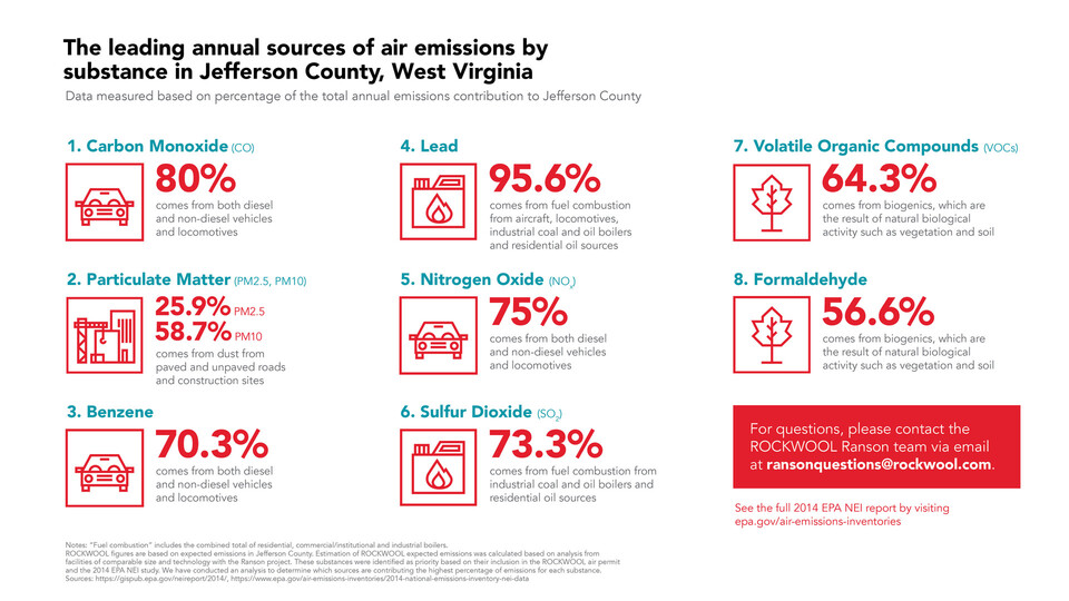 Leading annual sources of air emissions by substance in Jefferson County, West Virginia. CO, Lead, PM, Benzene, Sulfur Dioxide, Nitrogen Oxide, Formaldehde, and VOCs.