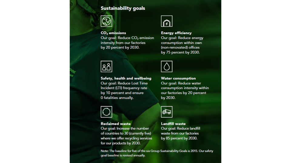Sustainability means more than resuing ROCKWOOL, we have set ambitious 2030 targets.