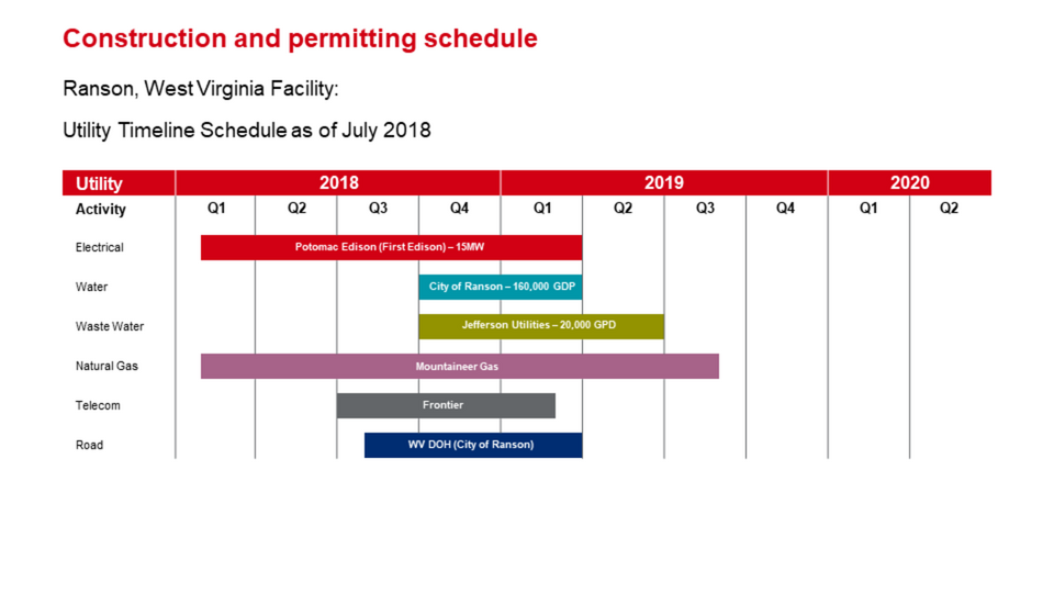 ROCKWOOL Ranson (Jefferson County) WV construction and permitting utility timeline schedule.