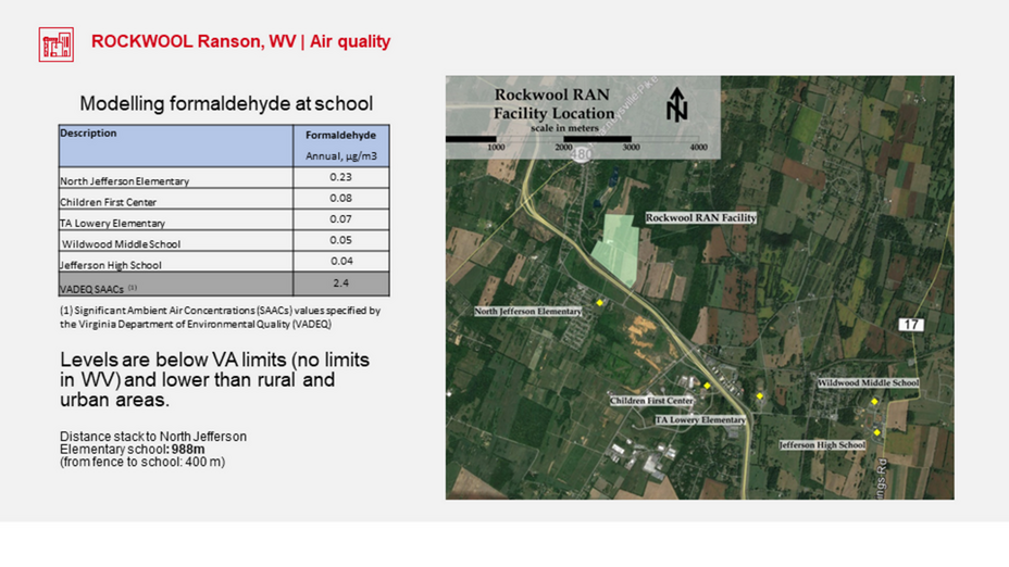 ROCKWOOL Ranson air quality modelling of formaldehyde at schools in the community shows levels are below VA limits.