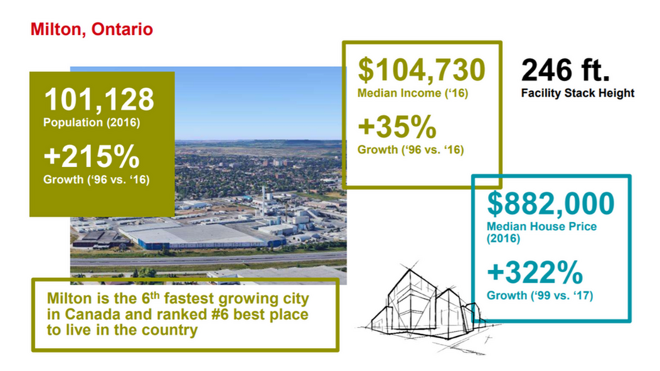 ROCKWOOL Milton, Ontario population, median income, and housing price comparison.